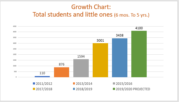 Growth Chart - Total students and little ones